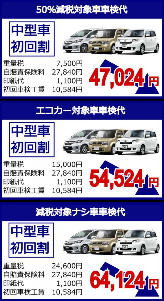 中型車50%減税対象車車検代47,024円エコカー対象車車検代54,524円減税対象ナシ車車検代64,124円