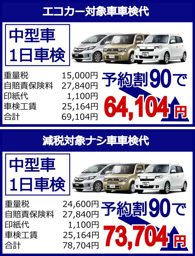 中型車1日車検エコカー対象車車検代64,104円減税対象ナシ車車検代73,704円